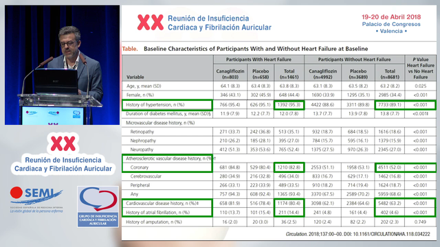 iSGLT2: ¿Indicación en diabéticos con IC o en riesgo de tenerla?